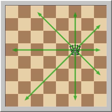 Movimiento de la reina en ajedrez